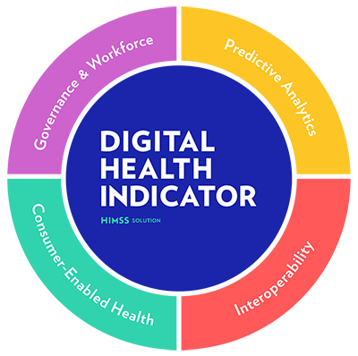 Introducing the HIMSS Digital Health Indicator